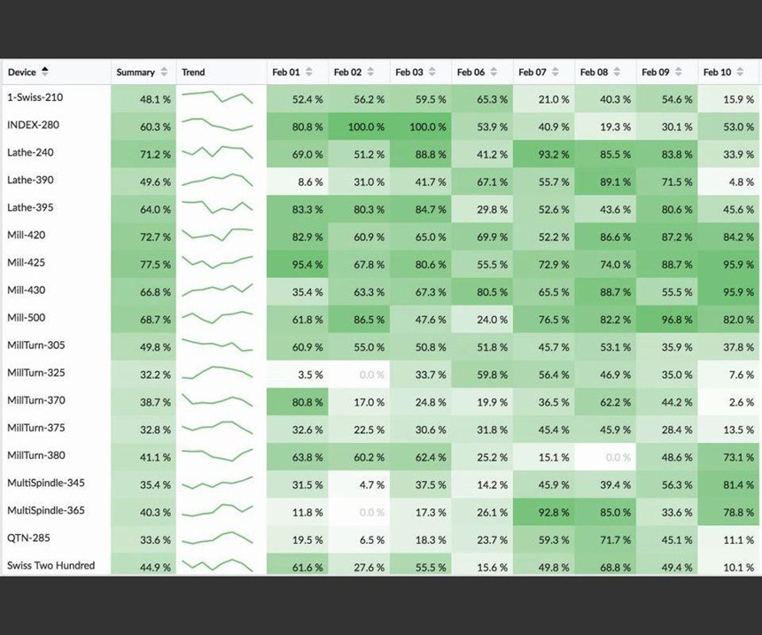 performance grid producing