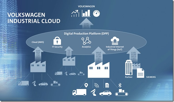Volkswagen and Amazon Web Services are jointly developing the Volkswagens Industrial Cloud. Siemens is joining as an integration partner.