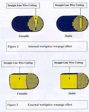 Workpiece warpage effect