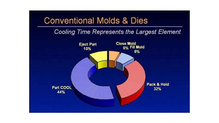 Pie chart showing components of cycle time in plastic molding