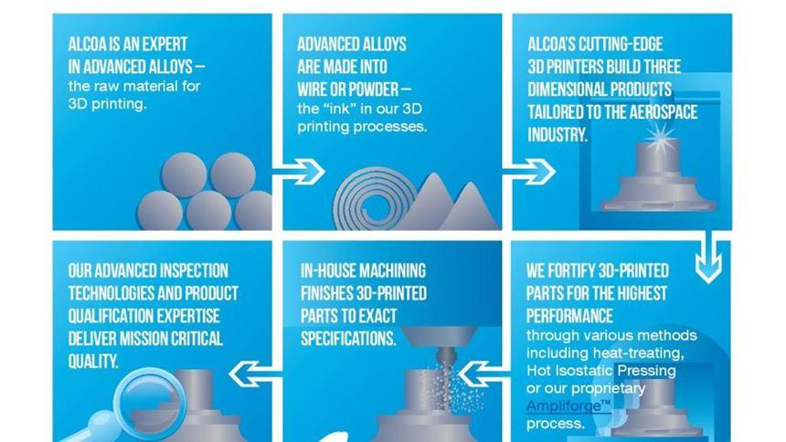 Alcoa 3D printing graphic