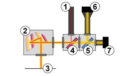 Concept Laser QM Meltpool schematic