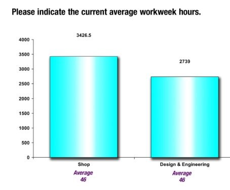Average Workweek Hours