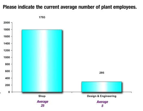 Current Average Plant Employees