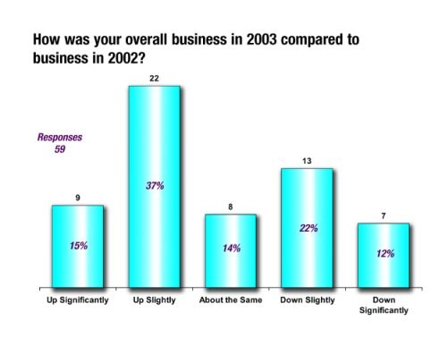 2003 Business Compared to 2002