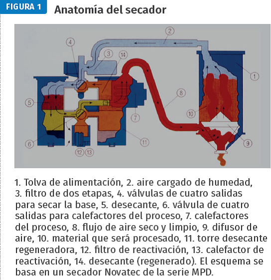Anatomía de un secador de resina plástica.
