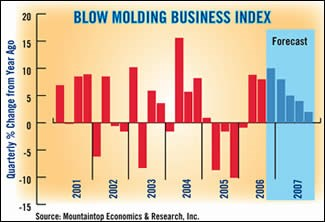 Blow Molding Business index