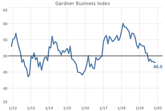 Gardner Business Index November 2019