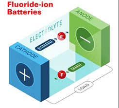Honda Touts Fluoride-Ion Battery