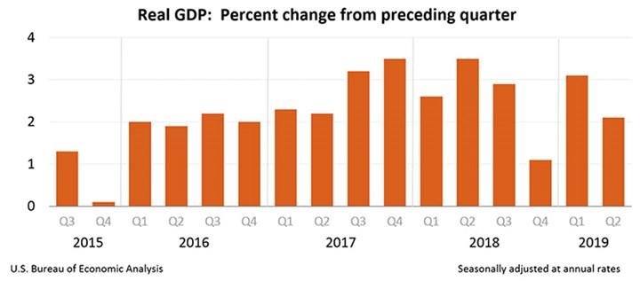 U.S. Economic Growth Slows to 2.1%