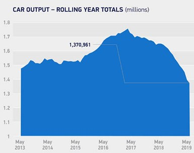 U.K. Car Output Falls 16%