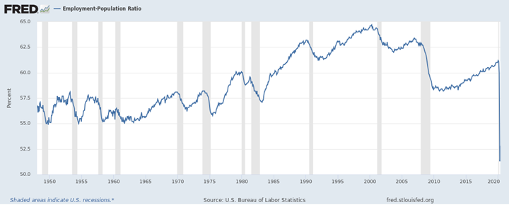 BLS employment chart