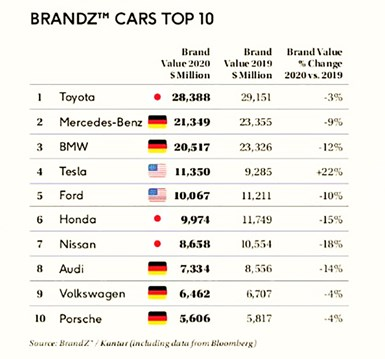 top automotive brands