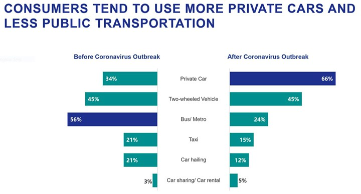 consumer use of private and public transport