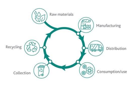 advanced circular recycling