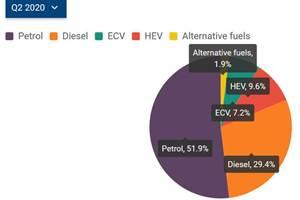 European EV/Plug-in Hybrid Share Triples in Q2