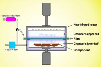 Fu-se Vacuum Forming's system