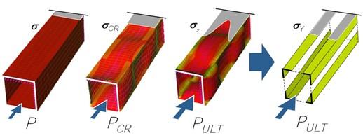 Plate Buckling Analysis Made Simple