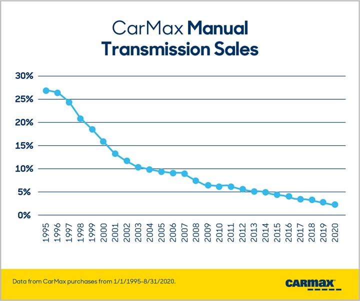 CarMax chart