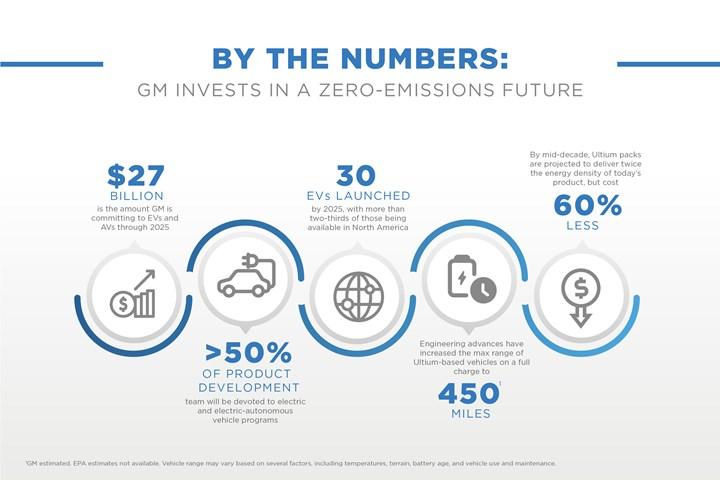 GM EV timeline