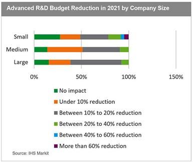 r&d budget reduction