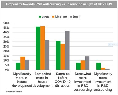 r&d outsourcing