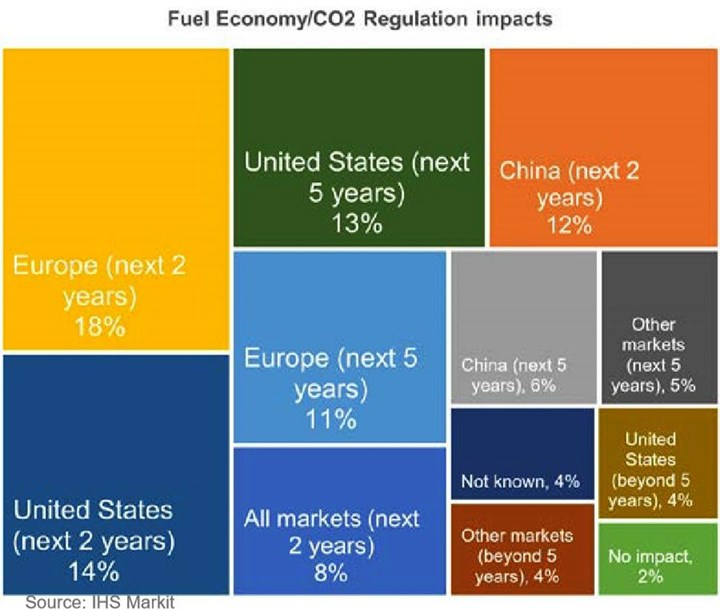 fuel and co2 regulations