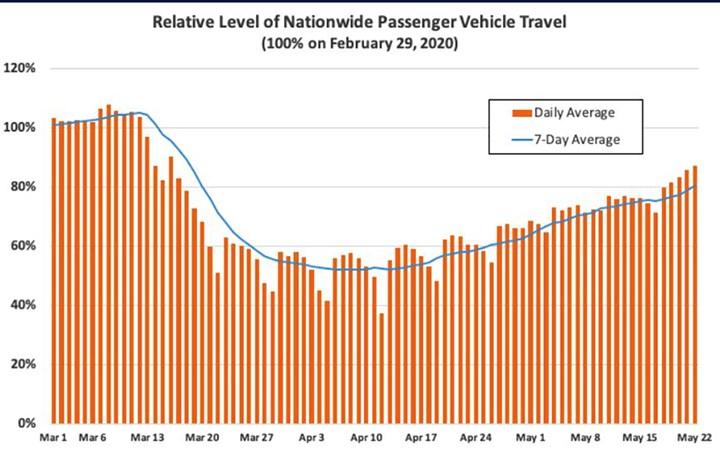 nationwide vehicle travel
