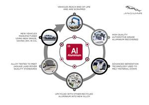 JLR Targets Increased Use of Recycled Aluminum