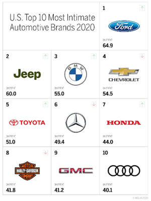 "Ford Rated Top Automotive Brand for ""Intimacy"""