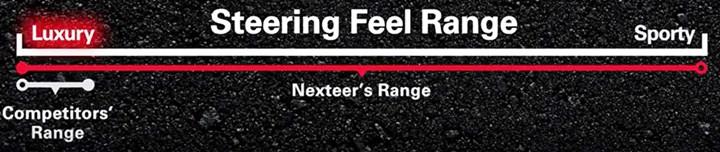 steering feel range