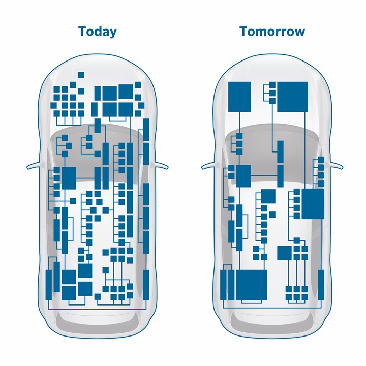 Bosch compute architecture