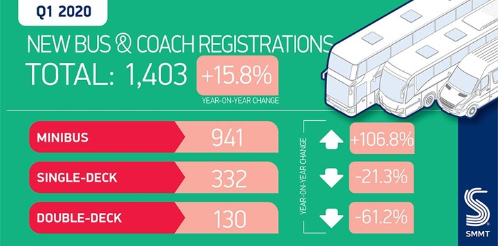 SMMT bus stats