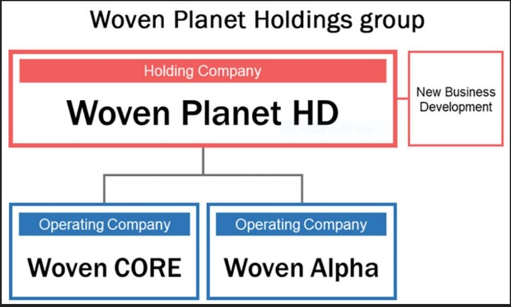 Woven Planet Holdings Group