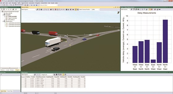 Scenario management, simulation of overtaking maneuvers, and detailed visualizations are some of the many features in PTV Group traffic simulation software that helps planners easily develop and test multiple mobility alternatives.