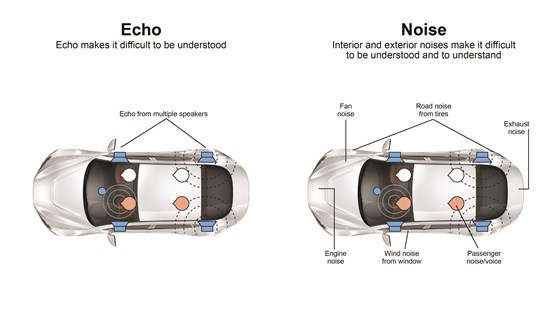 The Echo Cancellation Noise Reduction system from NXP Semiconductor addresses the issues that can occur when using a hands-free phone setup in a vehicle.