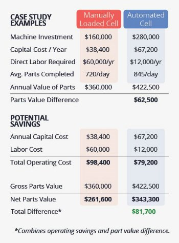 Automated production turning cost comparison