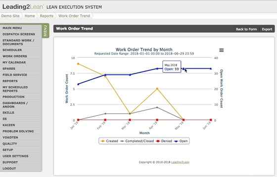 Several specific reports are available from each CloudDispatch engines. This report, available from all the engines, shows the monthly trends for work orders created, completed, denied, and still open.