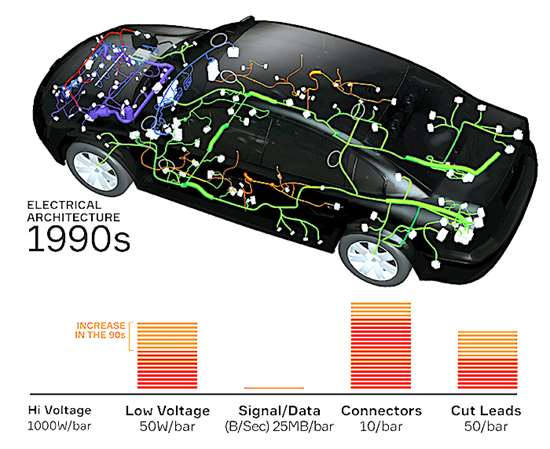 The massive increase in electronic complexity is illustrated here. In 30 years the industry has moved from increasingly complex copper wire harnesses to high-speed data cables as the number of safety, infotainment and telematics systems have mushroomed.