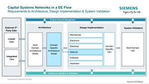 Networking Vehicular Electronics Gets an Assist