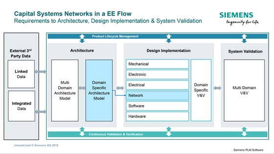 Systems engineering is often an exercise in designing the electrical and electronic architecture consisting of previously independent systems that are now tightly interdependent.  So is the case in designing SAE J1939-based networks in vehicles—the purview of Capital Systems Network.