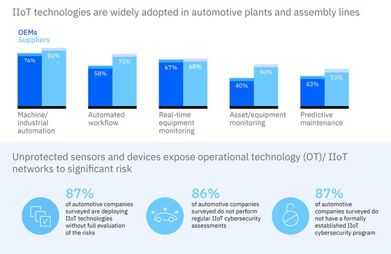 IBM graphs the use of IIoT devices among OEMs and suppliers.