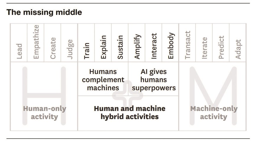 The six roles in the missing middle. On the left, humans train machines to perform tasks, they explain the machine outcomes, and they sustain the machines in a responsible manner. On the right, machines amplify human insight and intuition by leveraging data and analytics, interact with humans at scale using novel interfaces, and embody physical attributes that essentially extend a person's capabilities.