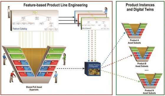 In feature-based PLE, engineering assets are shared across a product line. A configurator, here the Gears PLE tool from BigLever Software, produces product-specific instances based on features chosen from a superset of features. Each of these instances is the start of a digital twin.
