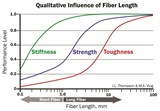 Research shows that long-fiber reinforced composites combine higher levels of stiffness, strength and toughness (or durability) in a single material compared to short-fiber composites.
