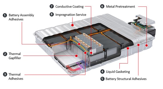 Key areas addressed in EV battery assembly.