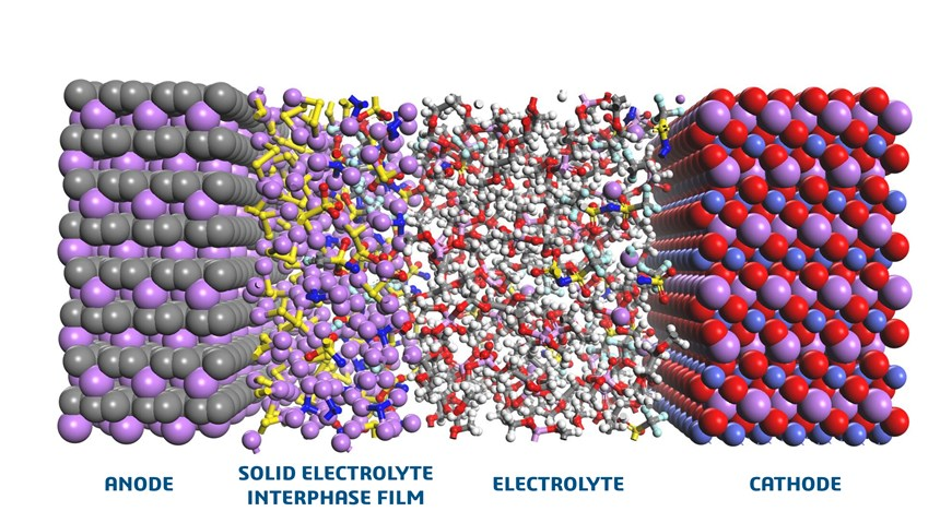 Using the common data model in the Dassault Systèmes 3DEXPERIECE platform, BIOVIA Materials Studio can simulate the new chemistries in the essential parts in new electrical battery designs.