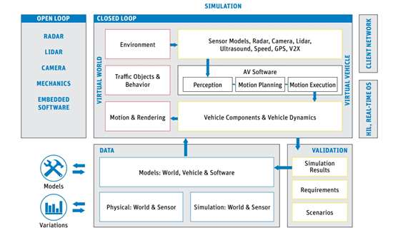 ANSYS software for autonomous vehicle design, training, test, validation, and certification covers the gamut of integrating physics, electronics, embedded systems (hardware and software), and sensors; the multiphysics simulations of physical and electronic components; the analysis of system functional safety; and both the design and code generation of safety-certified embedded software.
