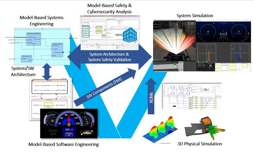 ANSYS medini analyze is fully integrated in the ANSYS autonomous vehicle simulation environment.
