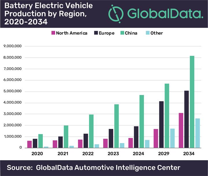 Global Data data
